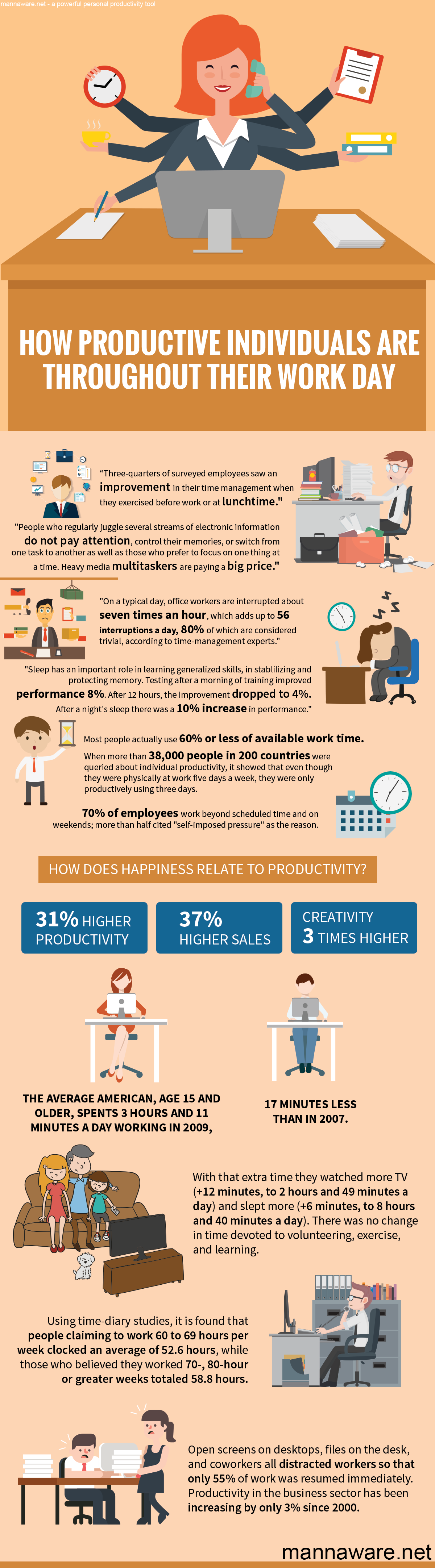 About Productivity statistically proven facts about productivity